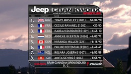 Results: Crankworx Whistler - SRAM Canadian Open Enduro presented by Specialized