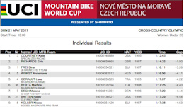 XC World Cup Round 1, Nové Město - Results (Elite Men & Women U23)